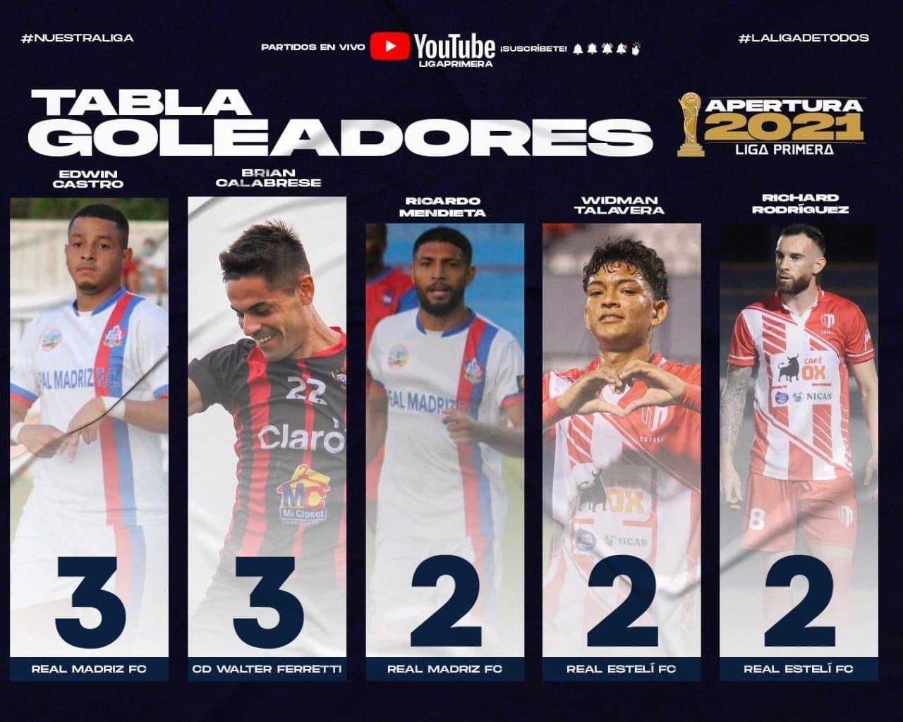 Brian Calabrese, Liga Primera, Copa Primera, Fútbol de Nicaragua, Somos Ferretti, Walter Ferretti, Omán, Villa Mitre